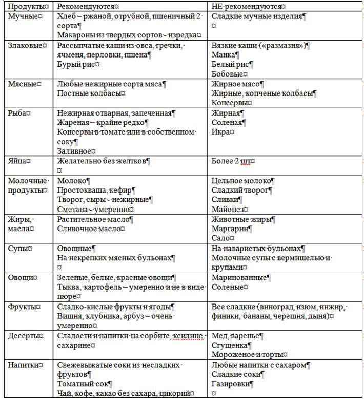Таблица продуктов для диабетиков